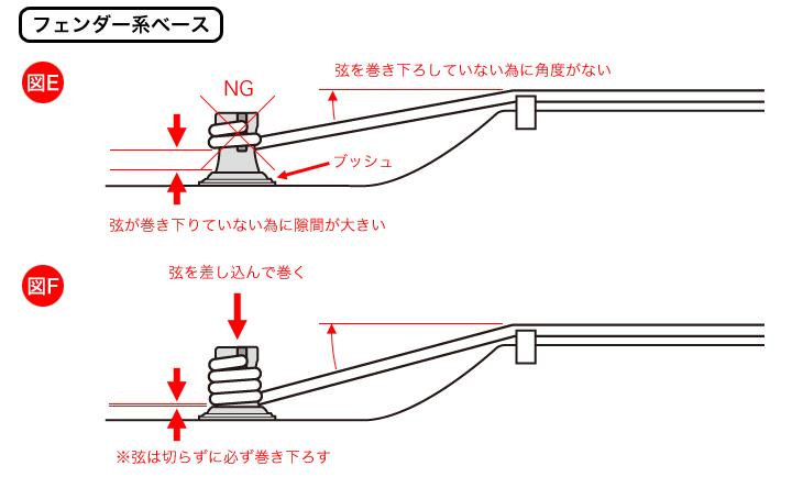 フェンダー系ベースの弦の巻き方